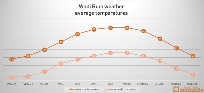 wadi rum weer temperatuur